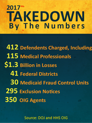 Data from a federal takedown involving Medicare fraud and more, announced July 13, 2017 by U.S. Attorney General Jeff Sessions.