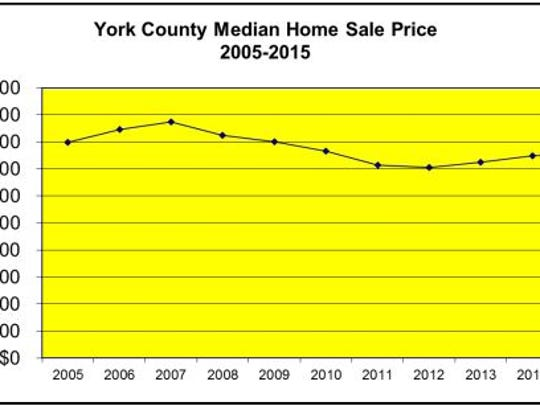 York County Median Home Sale Price 2005-2015