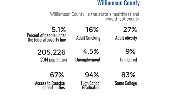 Williamson County is the healthiest and wealthiest