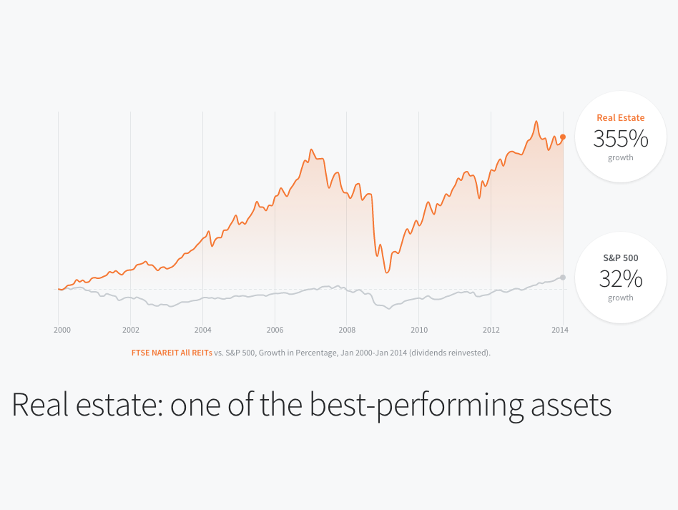 One of the best-performing assets