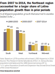 Hispanic growth rate by region in the U.S.