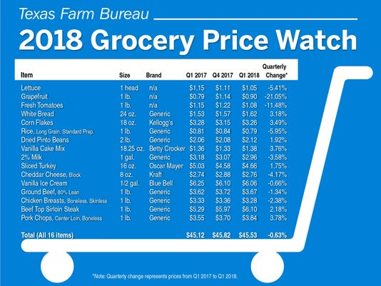 grocery-prices-1Q.jpg