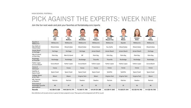 How do your pciks stack up against our experts?
