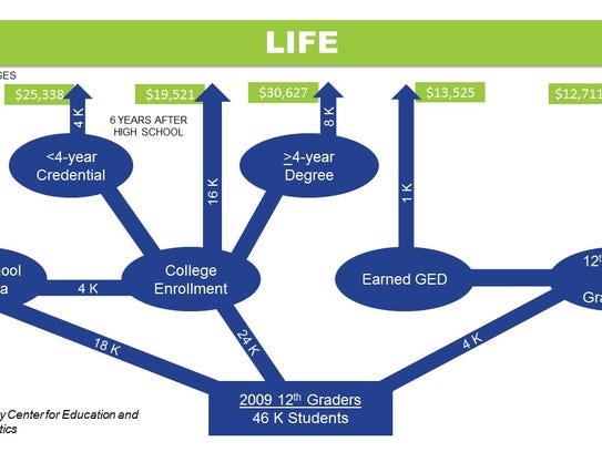 Life Chart for students