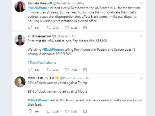 The hashtag #blackwomen trended on Twitter Wednesday, Dec. 13, 2017, as Americans took to social media to credit black women voters in Alabama for helping Doug Jones defeat Roy Moore in Tuesday's Senate race.