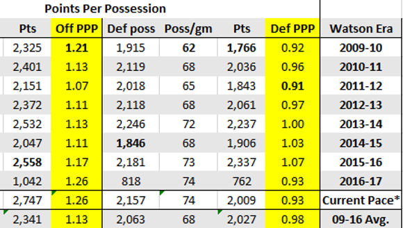 Rebounding, free throw and points per possession metrics