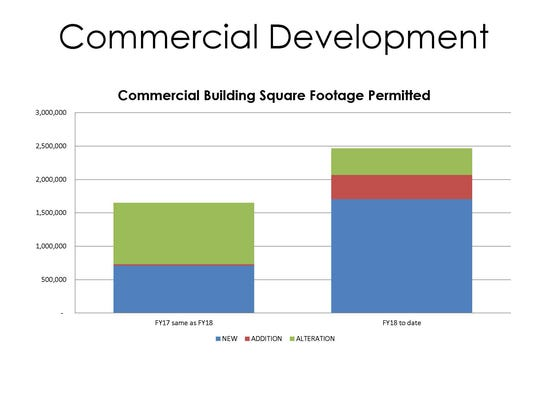 Commercial development trends within the city limits.