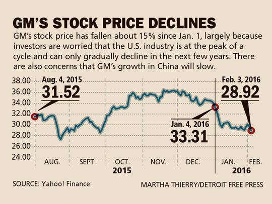 GM's stock prices declines