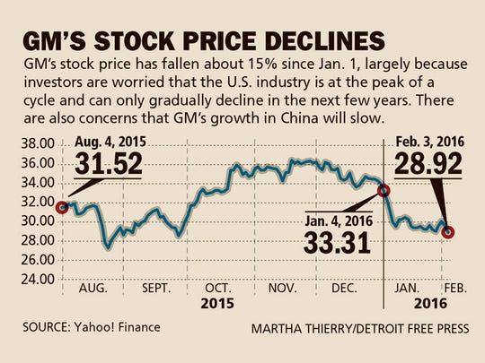 GM's stock prices declines