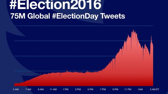 More than 75 million election-related tweets were sent by 3 am ET when Donald Trump claimed victory.