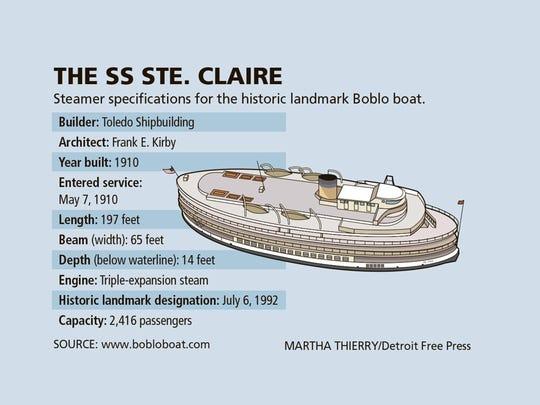 The Boblo boat Ste. Claire