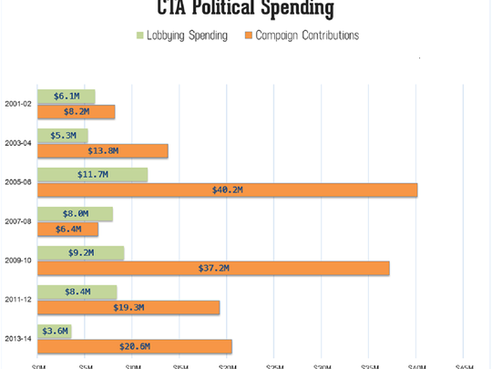 California Teachers Association spending