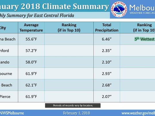 Average temperatures in January