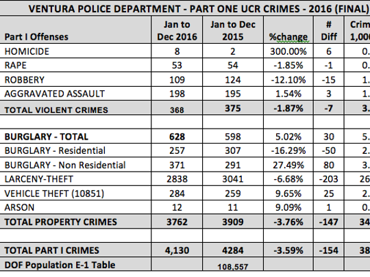 Ventura police on Wednesday released the agency's 2016