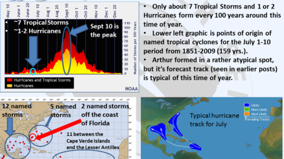 Tropical Storm Arthur formed in an uncommon location