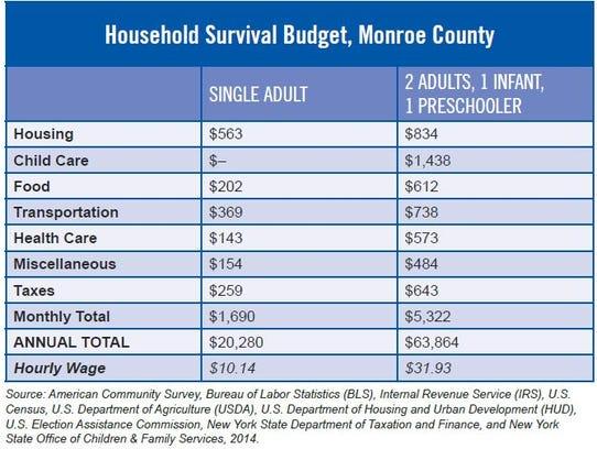 Household Survival Budget, Monroe County 2016