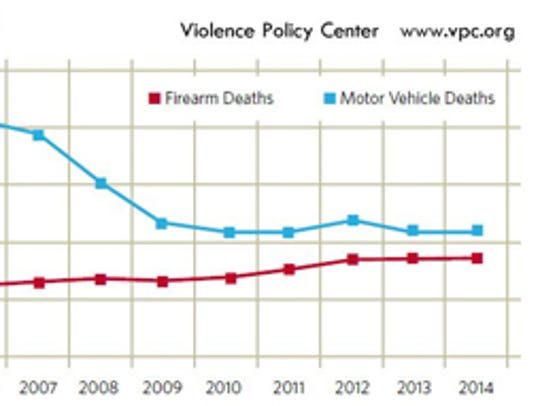 National gap closing between firearm deaths and motor