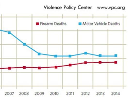 National gap closing between firearm deaths and motor