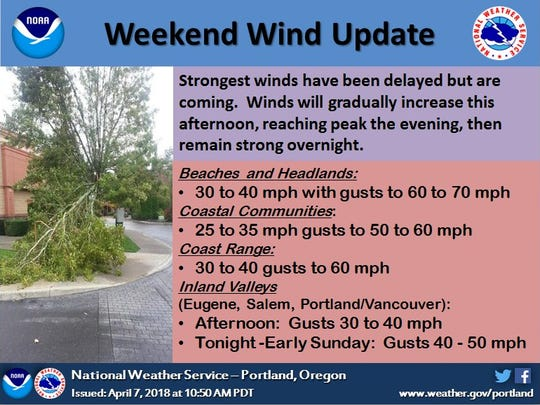 Forecast from the National Weather Service
