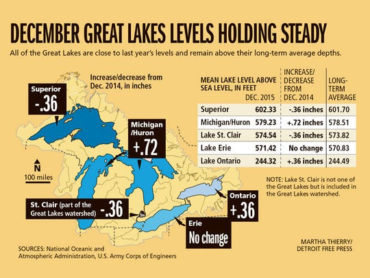December Great Lakes levels holding steady