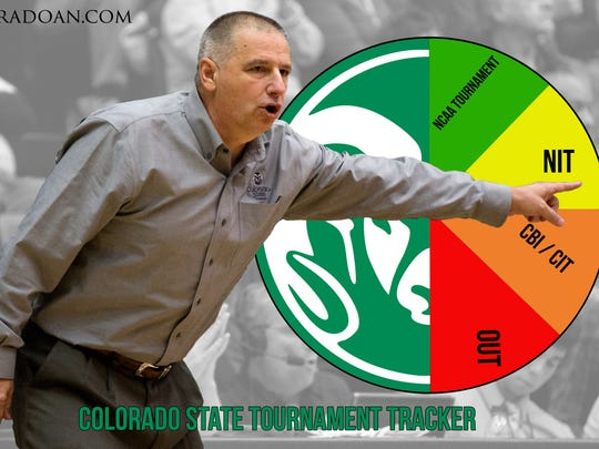 Back-to-back losses expose flaws that could keep CSU from making the NCAA tournament.