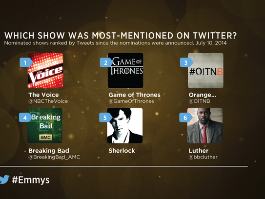 Emmysshowsmentions_Most mentions