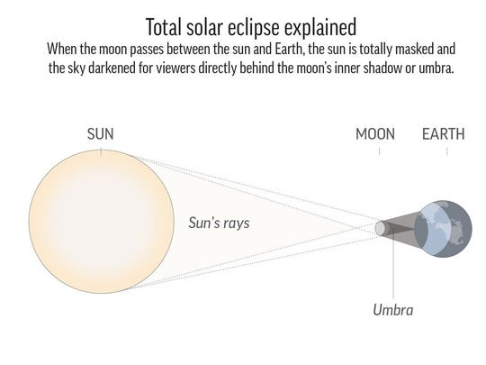 Scientists and volunteers will observe the upcoming eclipse for further study.