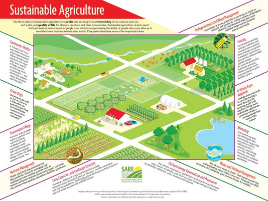 Sustainable Ag