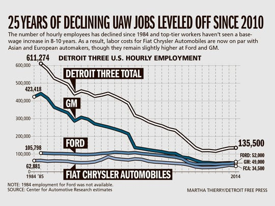 25 years of declining UAW jobs leveled off since 2010.