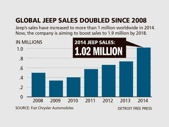 Global sales of the Jeep brand have more than doubled.