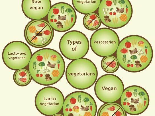 Vegetarian types infographic.
