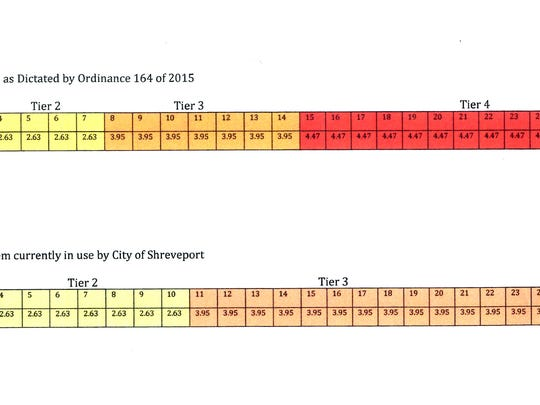 A diagram showing where the error in the tiered water billing rates occurred.