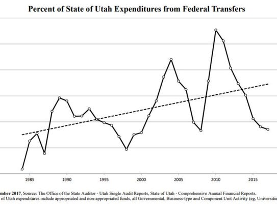 Federal spending as a percentage of Utah's state budget