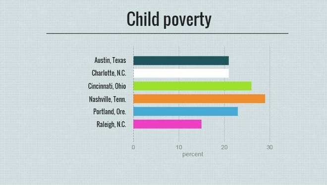 Percentage of children under 18 who live in poverty. Source: Robert Wood Johnson Foundation, 2015