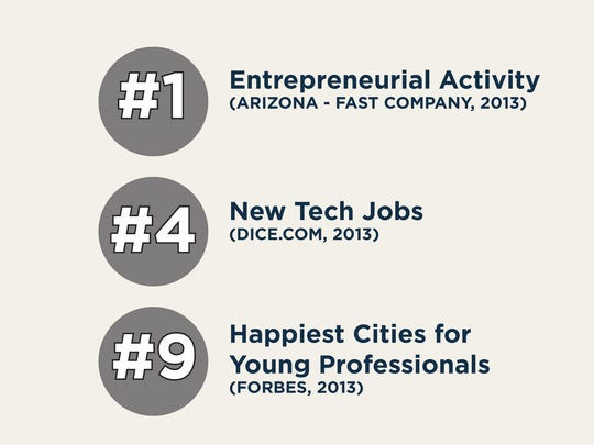 Phoenix is an attractive place for young, skilled professionals.