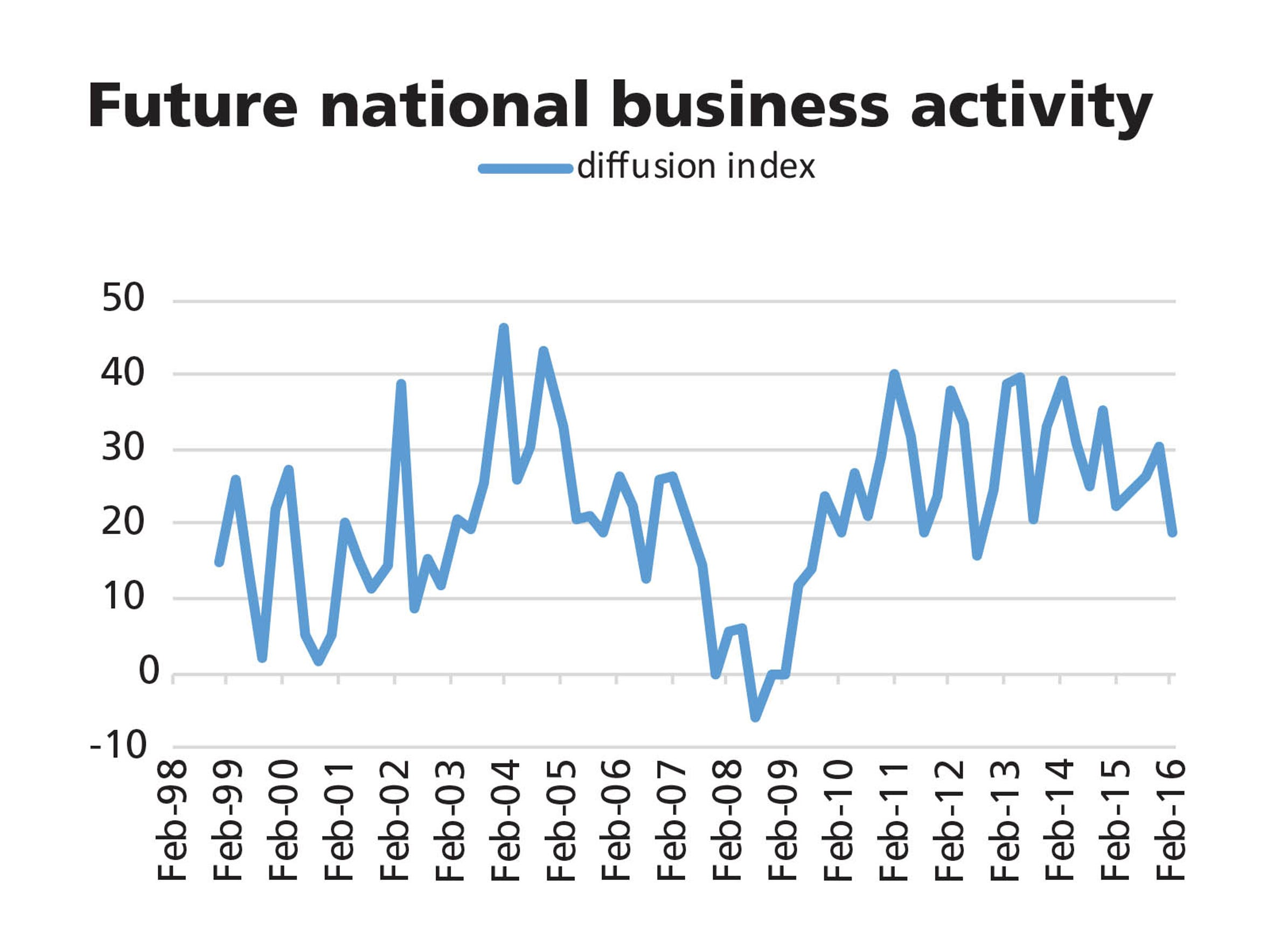 National business activity