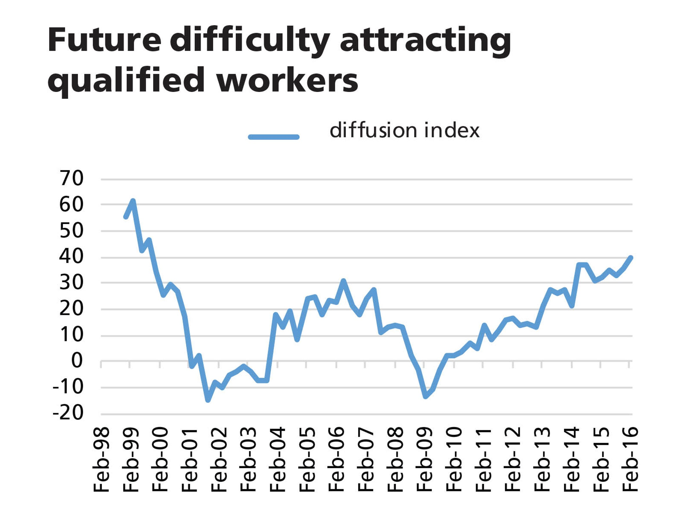Difficulty attracting qualified workers