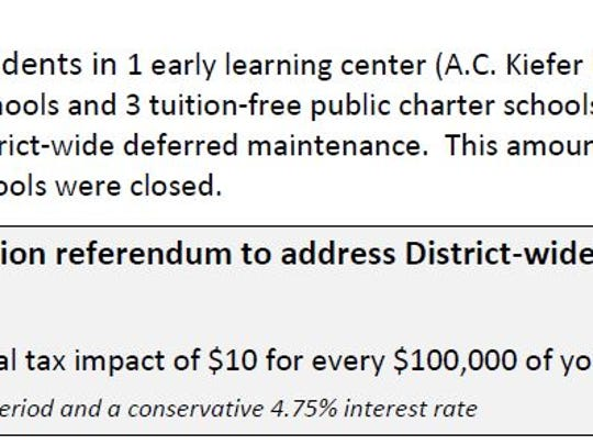 A portion of the six-page survey sent this week to registered voters in the Wausau School District.