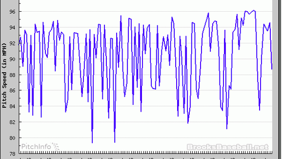 Johnny Cueto's pitch speed graph from Wednesday's win over the Brewers.