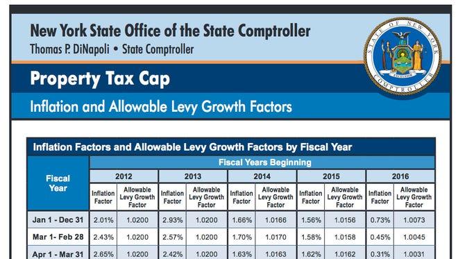 N.Y. property tax cap chart.