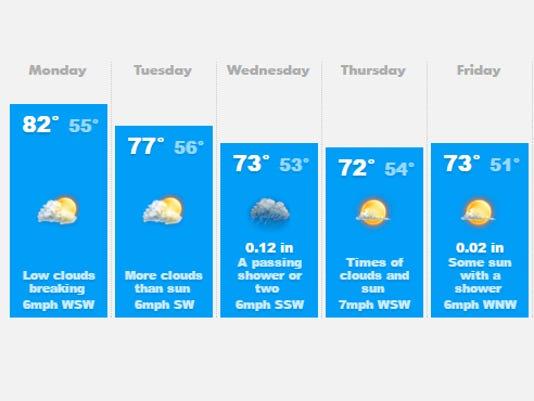 636080589791639144-weather.jpg