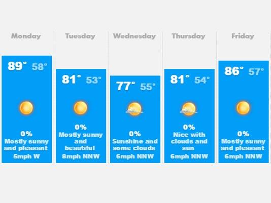 635729780854258407-weather