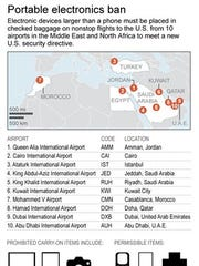 Graphic shows region and airports affected by U.S. carry-on ban of electronics.