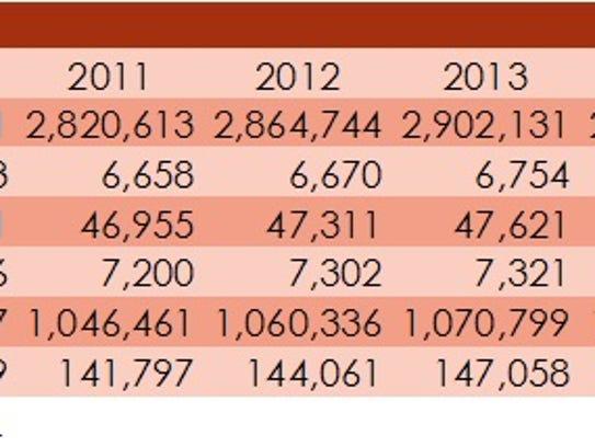 Populations grew across Utah between July 2015 and