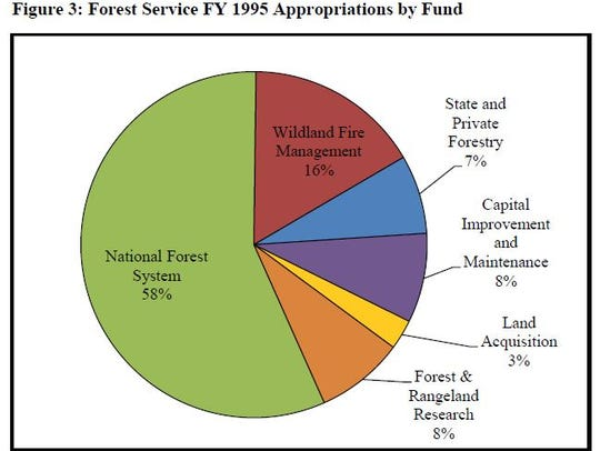 Pie chart showing Forest Service appropriations in