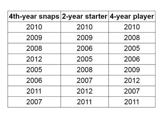 Ted Thompson's best drafts as ranked by 4th-year snaps,