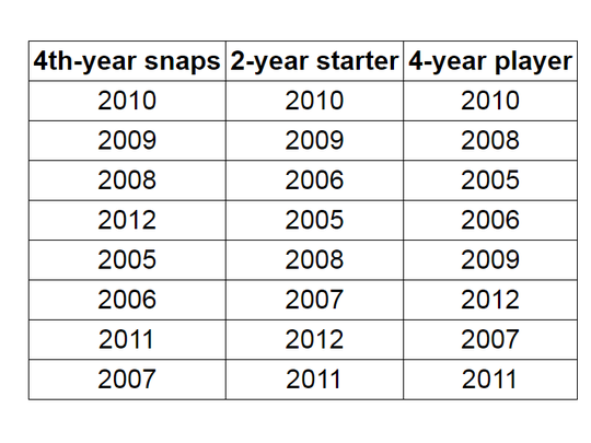 Ted Thompson's best drafts as ranked by 4th-year snaps, 2-year starters and 4-year players.