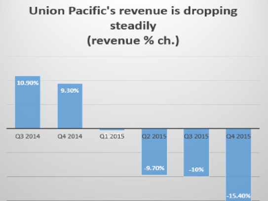 Union Pacific's revenue is dropping steadily.