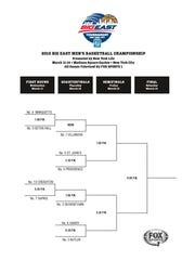 Big East tournament bracket