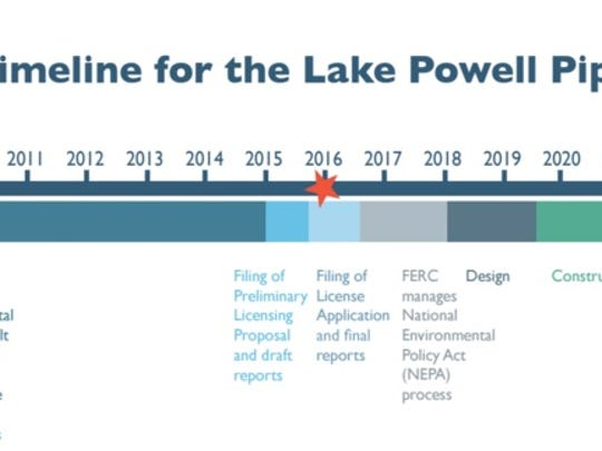 Planning and getting federal approval for the Lake